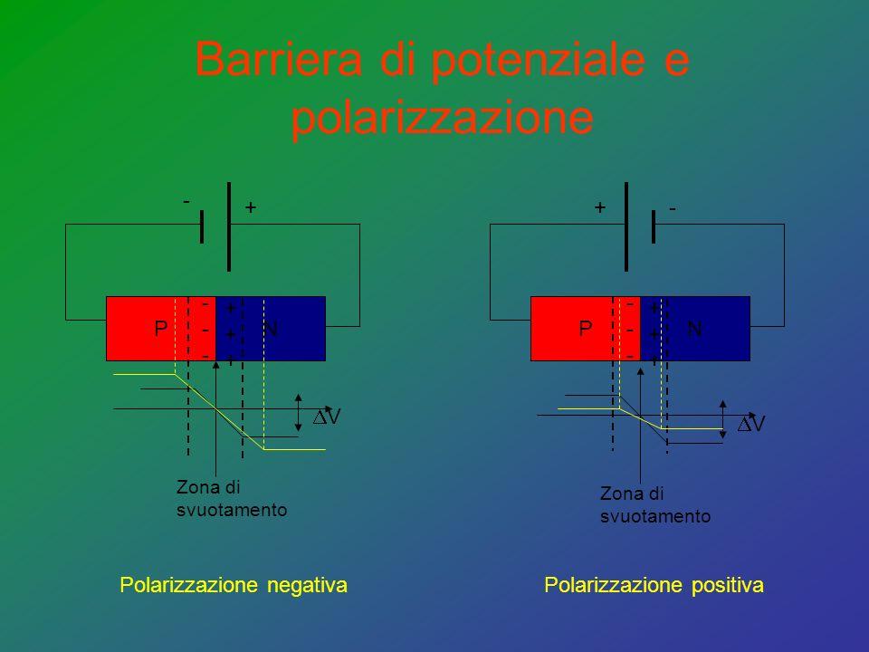 Barriera di potenziale e polarizzazione