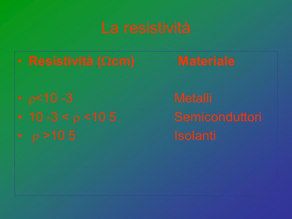 La resistività Resistività (cm) Materiale <10 -3 Metalli