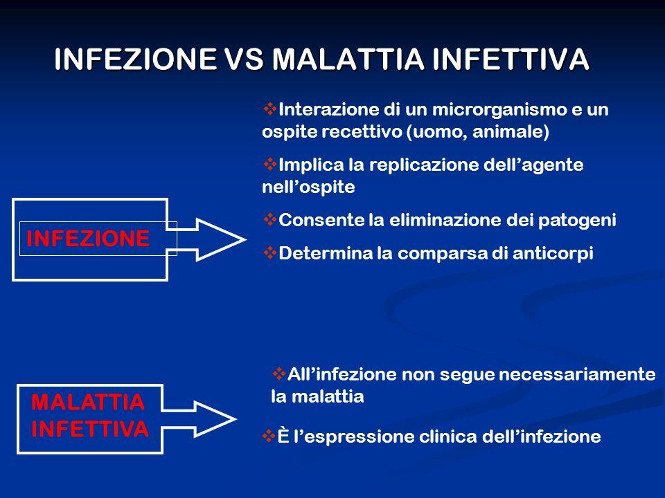 INFEZIONE VS MALATTIA INFETTIVA