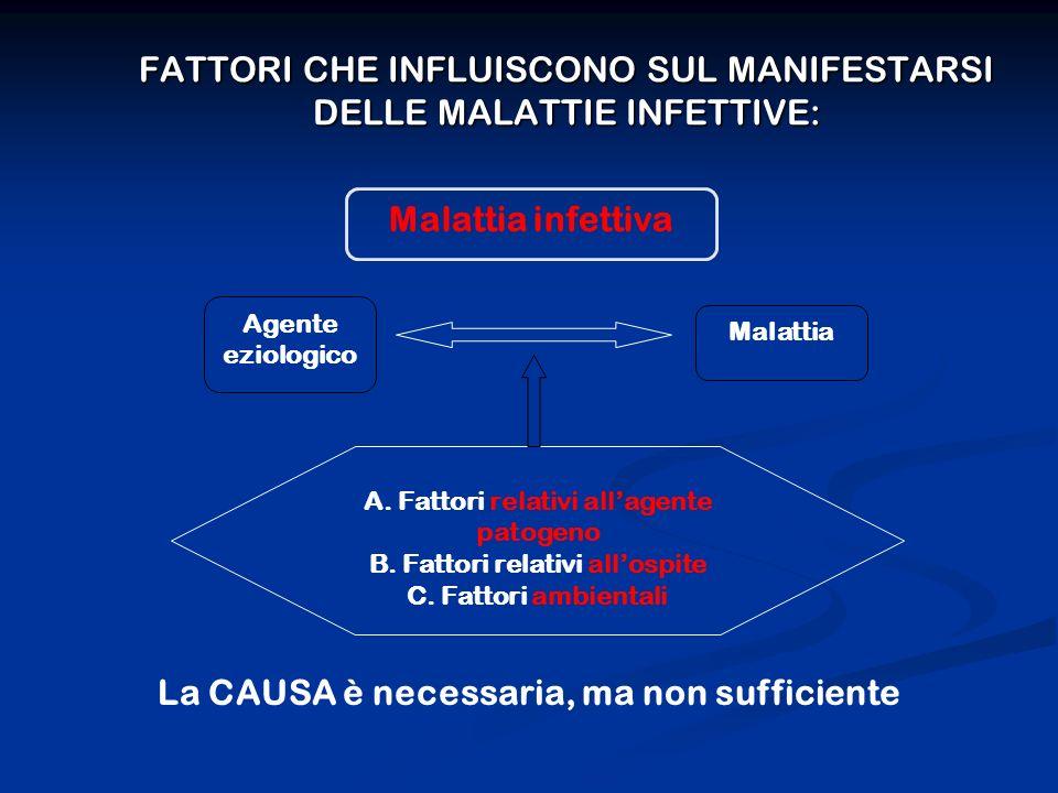FATTORI CHE INFLUISCONO SUL MANIFESTARSI DELLE MALATTIE INFETTIVE: