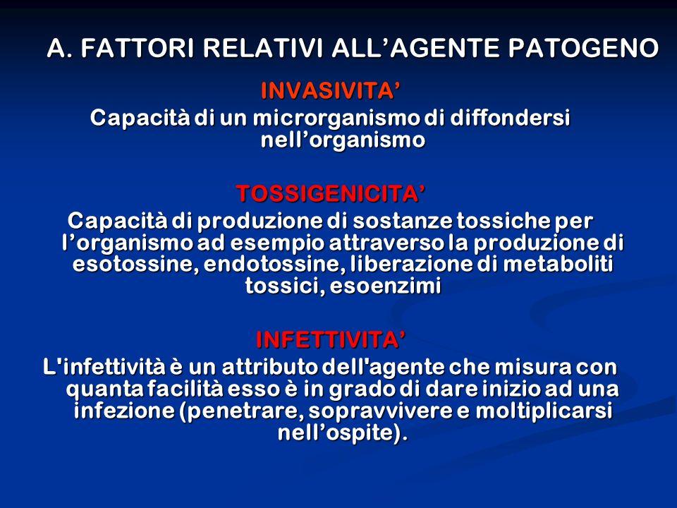 A. FATTORI RELATIVI ALL'AGENTE PATOGENO