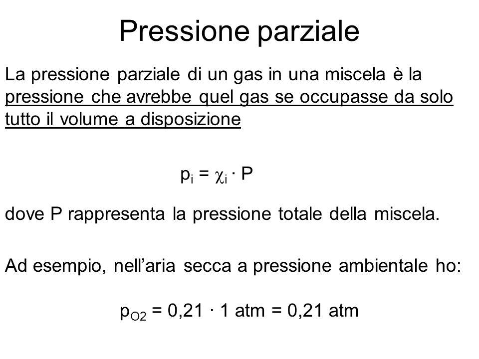 Pressione parziale