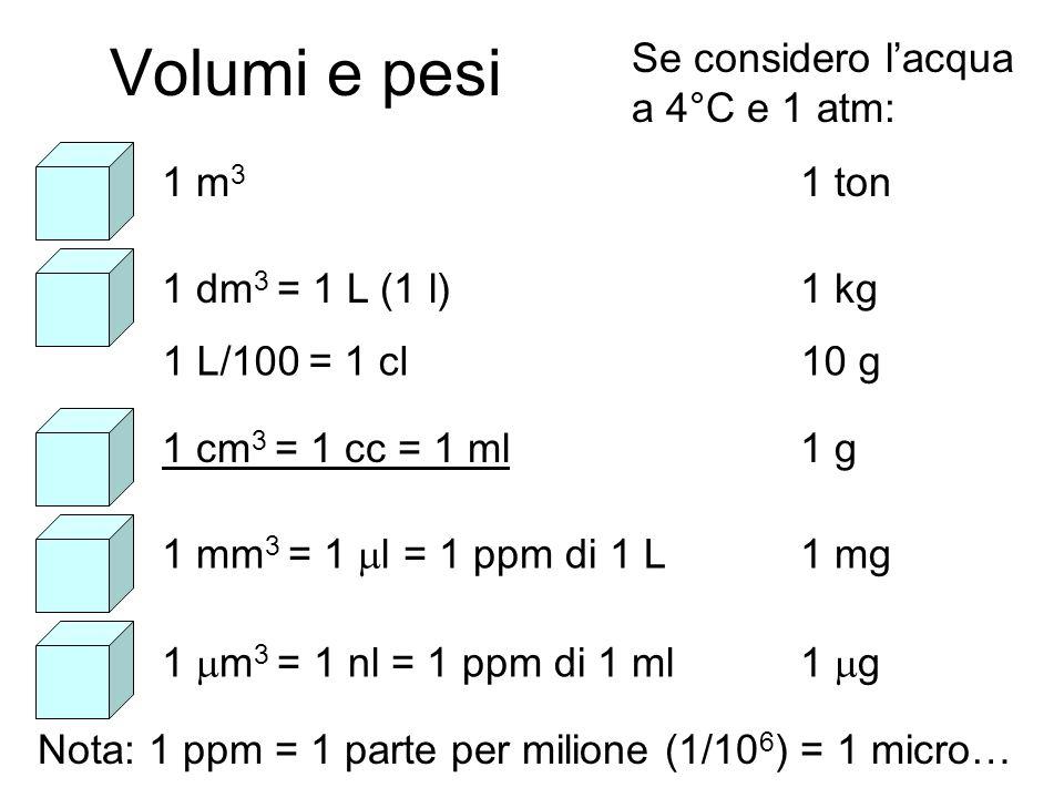 Volumi e pesi Se considero l'acqua a 4°C e 1 atm: 1 m3 1 ton