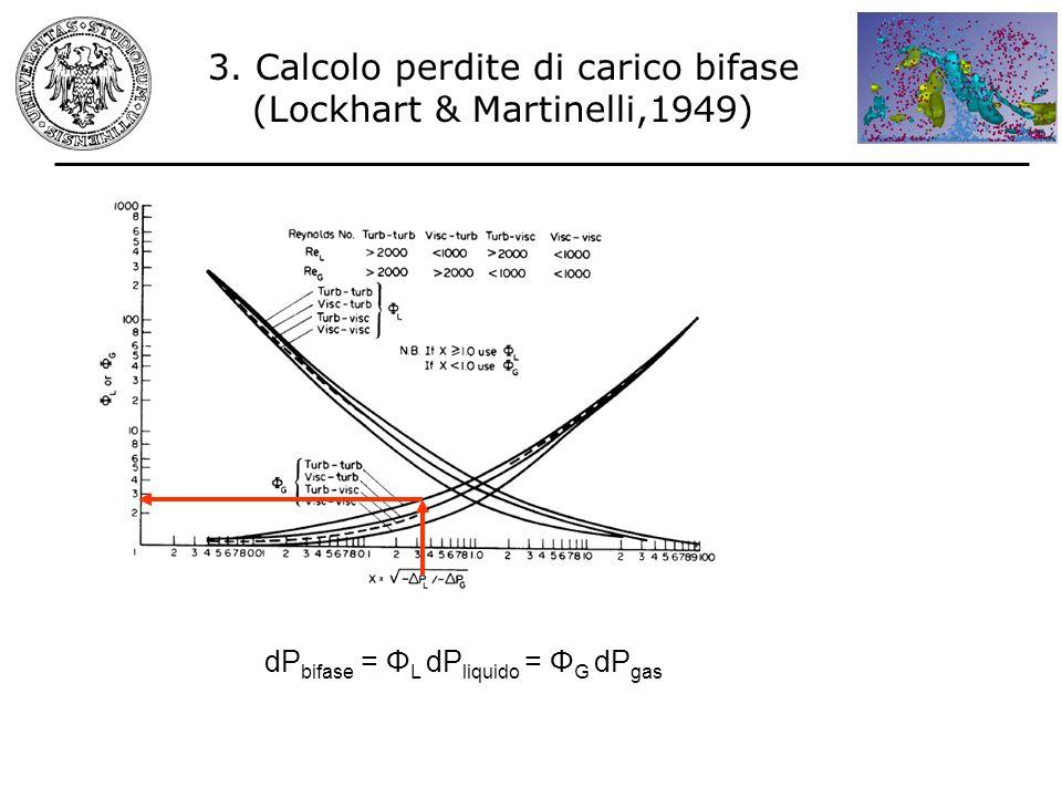 3. Calcolo perdite di carico bifase (Lockhart & Martinelli,1949)