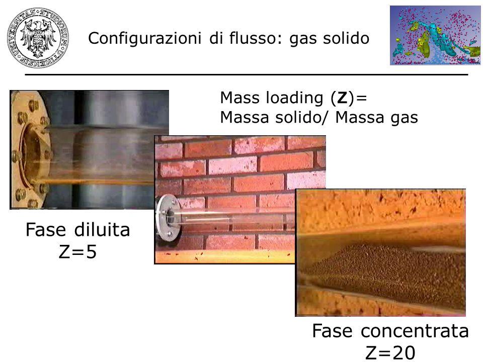 Configurazioni di flusso: gas solido