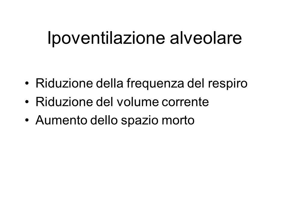 Ipoventilazione alveolare