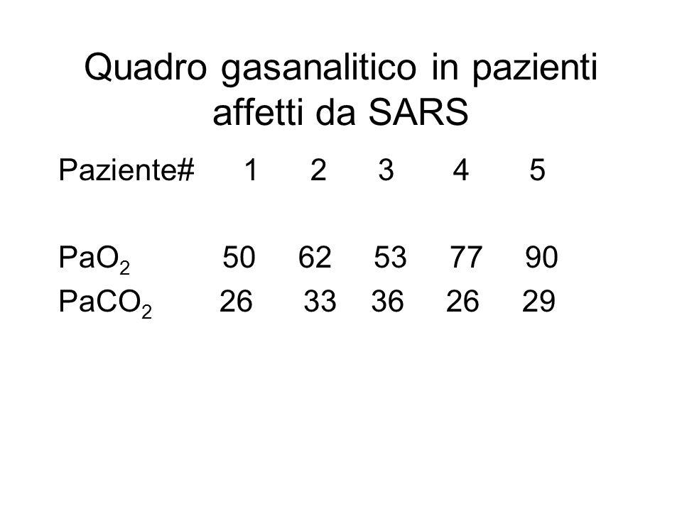 Quadro gasanalitico in pazienti affetti da SARS