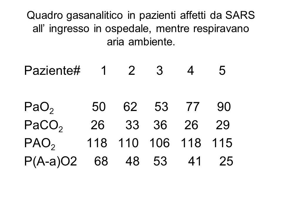 Quadro gasanalitico in pazienti affetti da SARS all' ingresso in ospedale, mentre respiravano aria ambiente.