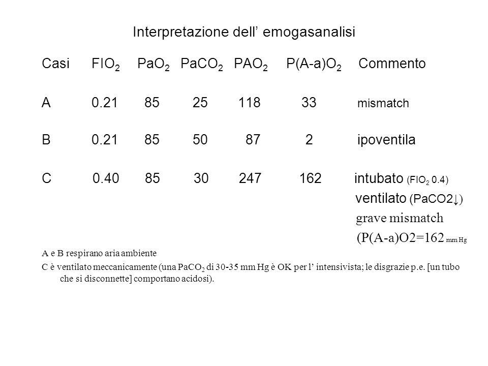 Interpretazione dell' emogasanalisi