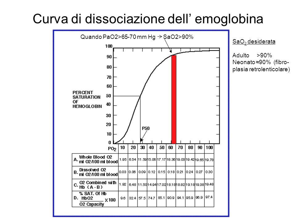 Curva di dissociazione dell' emoglobina