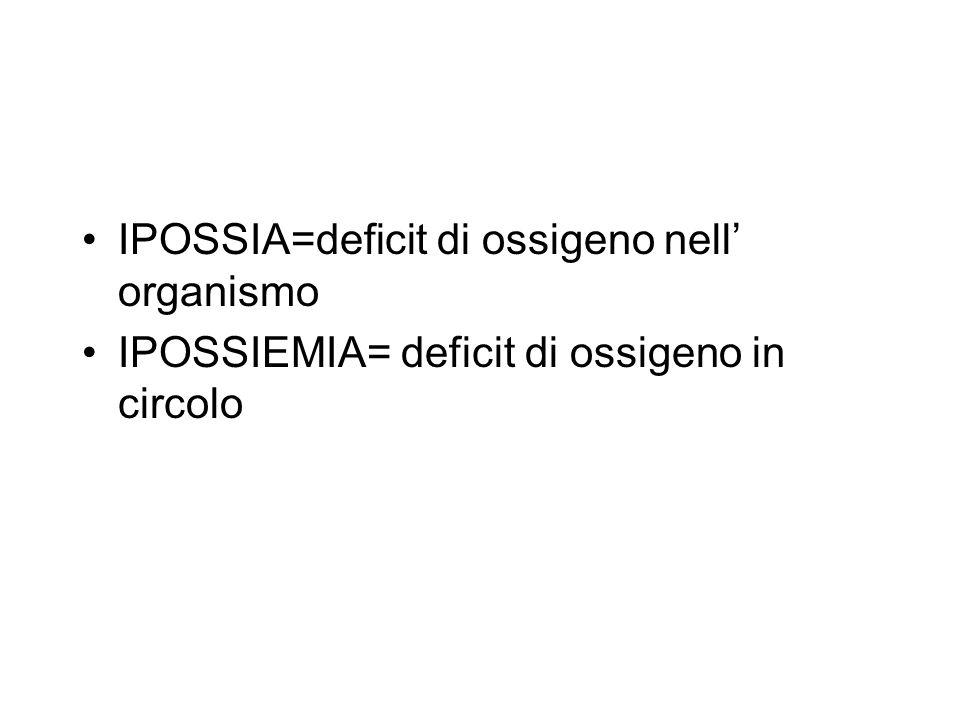 IPOSSIA=deficit di ossigeno nell' organismo