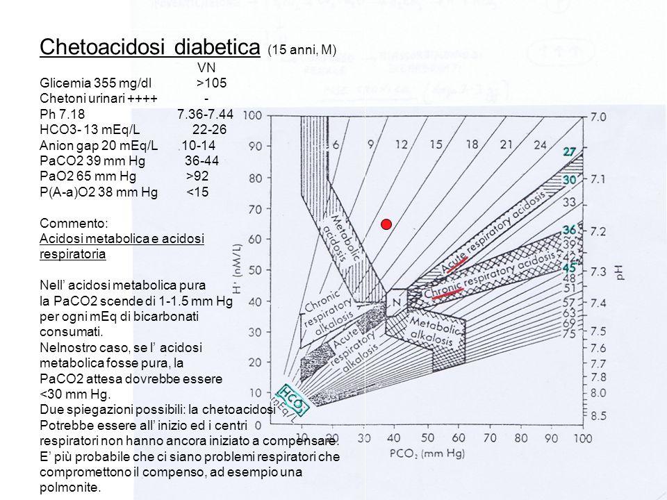 Chetoacidosi diabetica (15 anni, M)