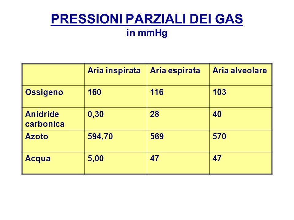 PRESSIONI PARZIALI DEI GAS in mmHg