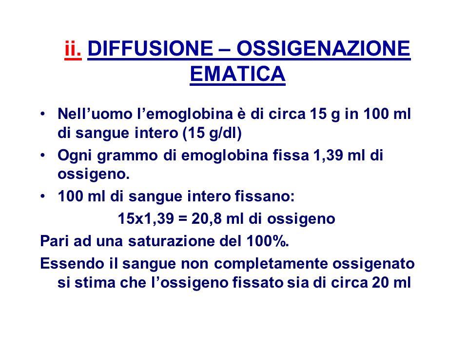 ii. DIFFUSIONE – OSSIGENAZIONE EMATICA