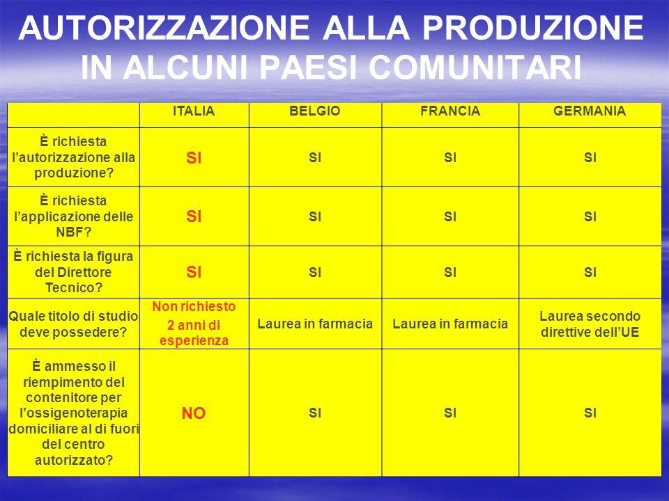 AUTORIZZAZIONE ALLA PRODUZIONE IN ALCUNI PAESI COMUNITARI