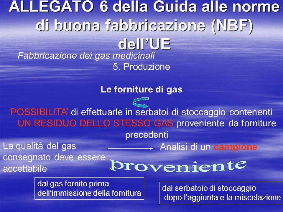 ALLEGATO 6 della Guida alle norme di buona fabbricazione (NBF) dell'UE