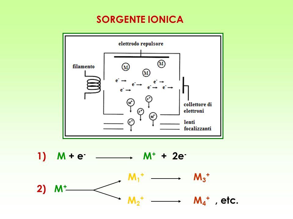 SORGENTE IONICA 1) M + e- M+ + 2e- M1+ M3+ 2) M+ M2+ M4+ , etc.