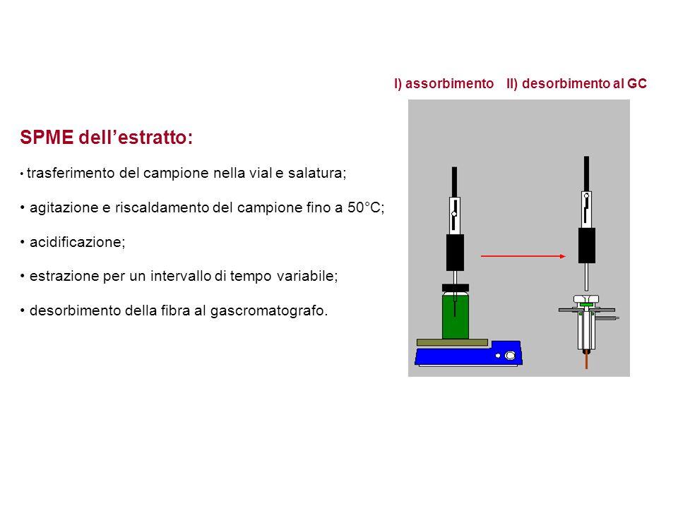 I) assorbimento II) desorbimento al GC