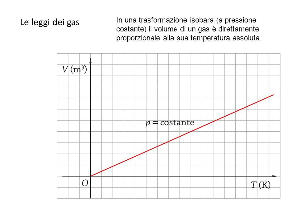 Le leggi dei gas In una trasformazione isobara (a pressione costante) il volume di un gas è direttamente proporzionale alla sua temperatura assoluta.