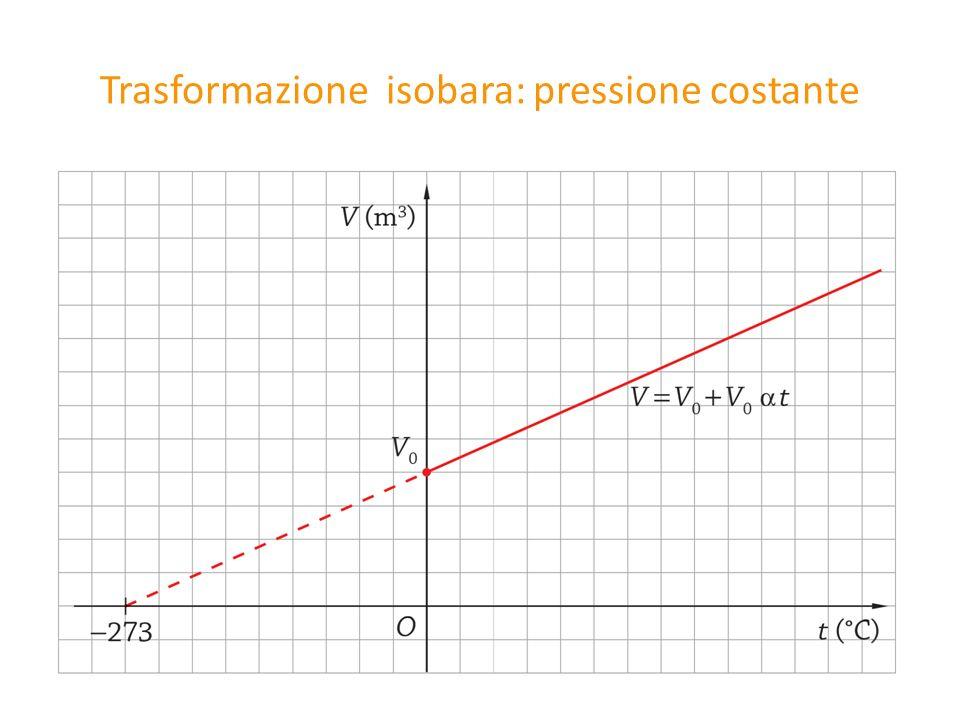 Trasformazione isobara: pressione costante