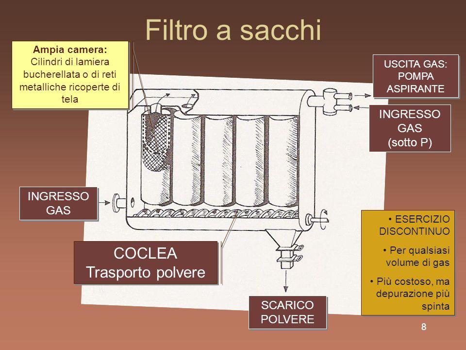 Filtro a sacchi COCLEA Trasporto polvere INGRESSO GAS (sotto P)
