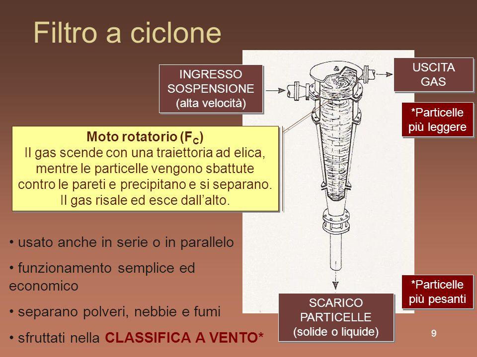 Filtro a ciclone usato anche in serie o in parallelo