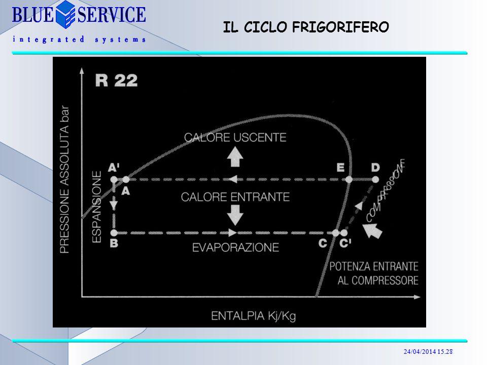 IL CICLO FRIGORIFERO 29/03/2017 04:19