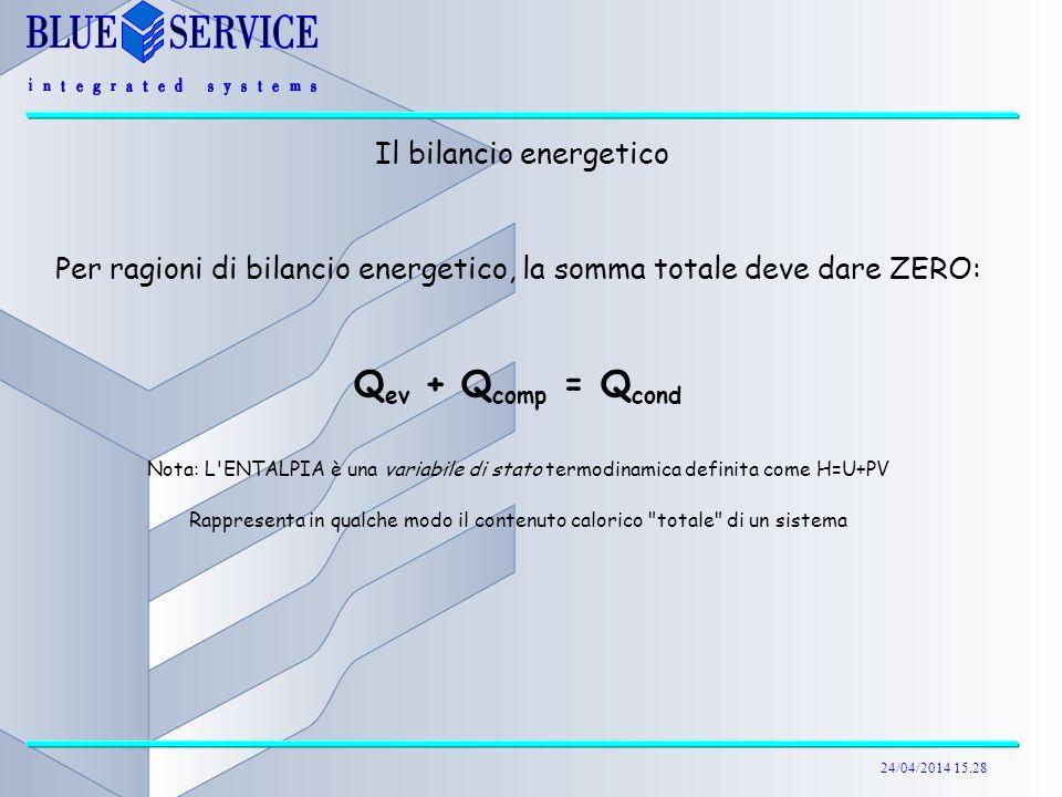 Qev + Qcomp = Qcond Il bilancio energetico