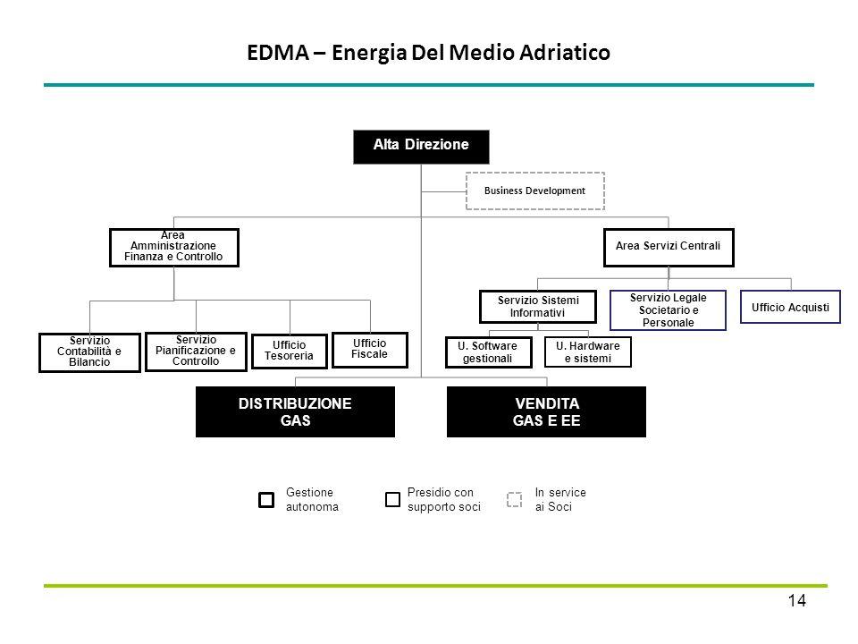 EDMA – Energia Del Medio Adriatico