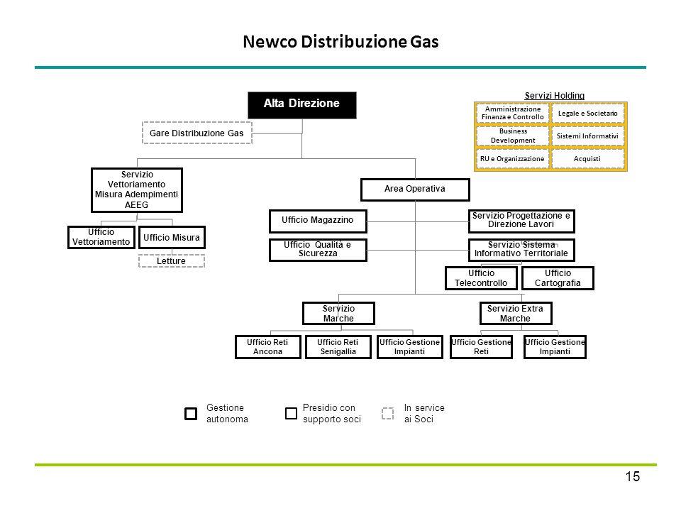 Newco Distribuzione Gas