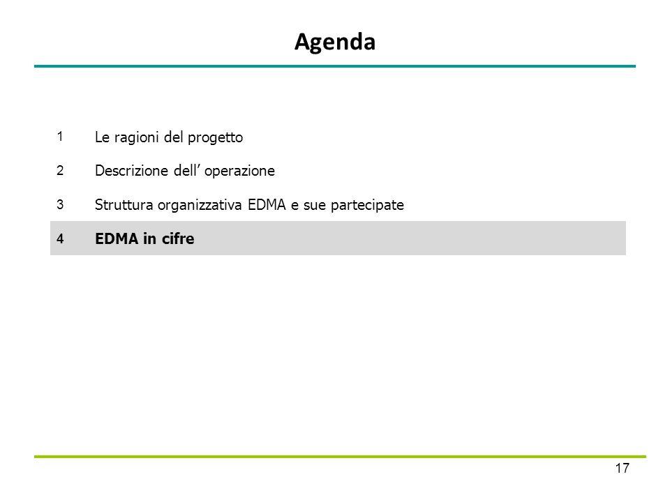 Agenda Le ragioni del progetto Descrizione dell' operazione