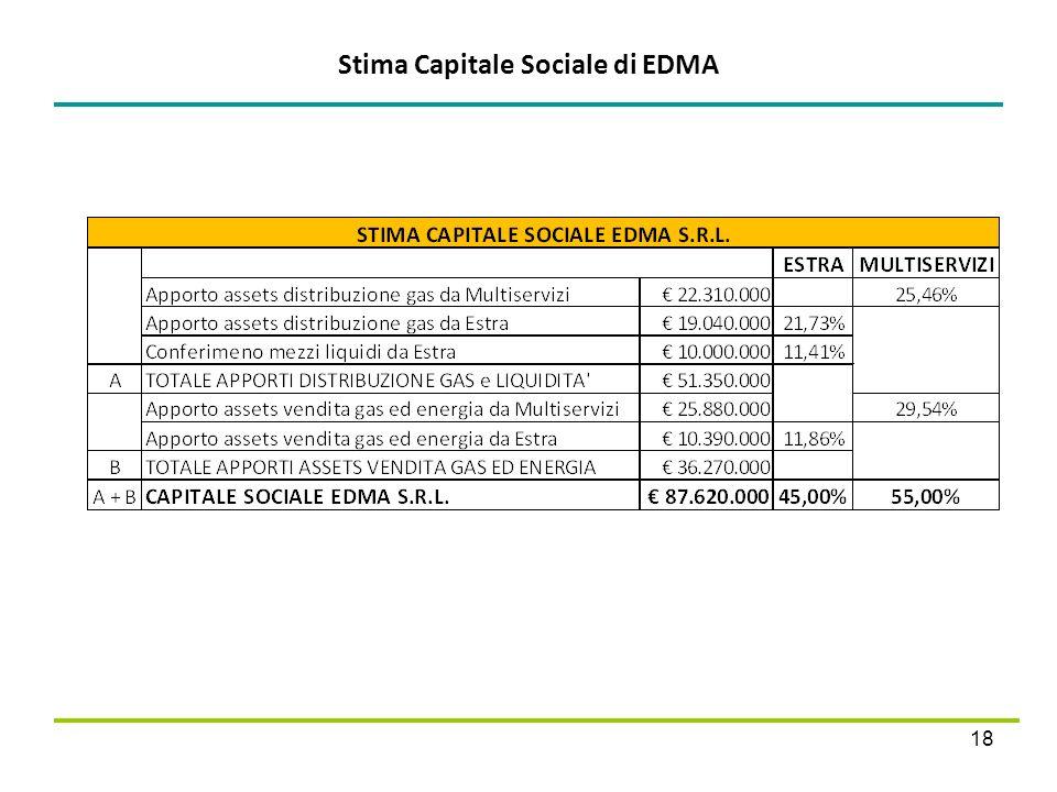 Stima Capitale Sociale di EDMA