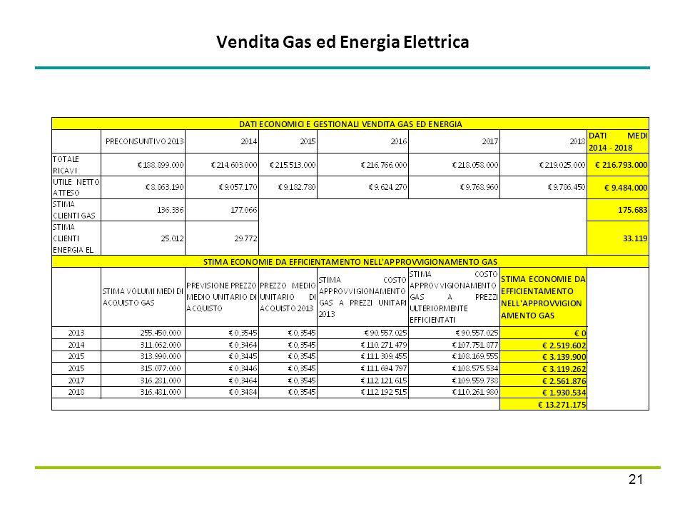 Vendita Gas ed Energia Elettrica