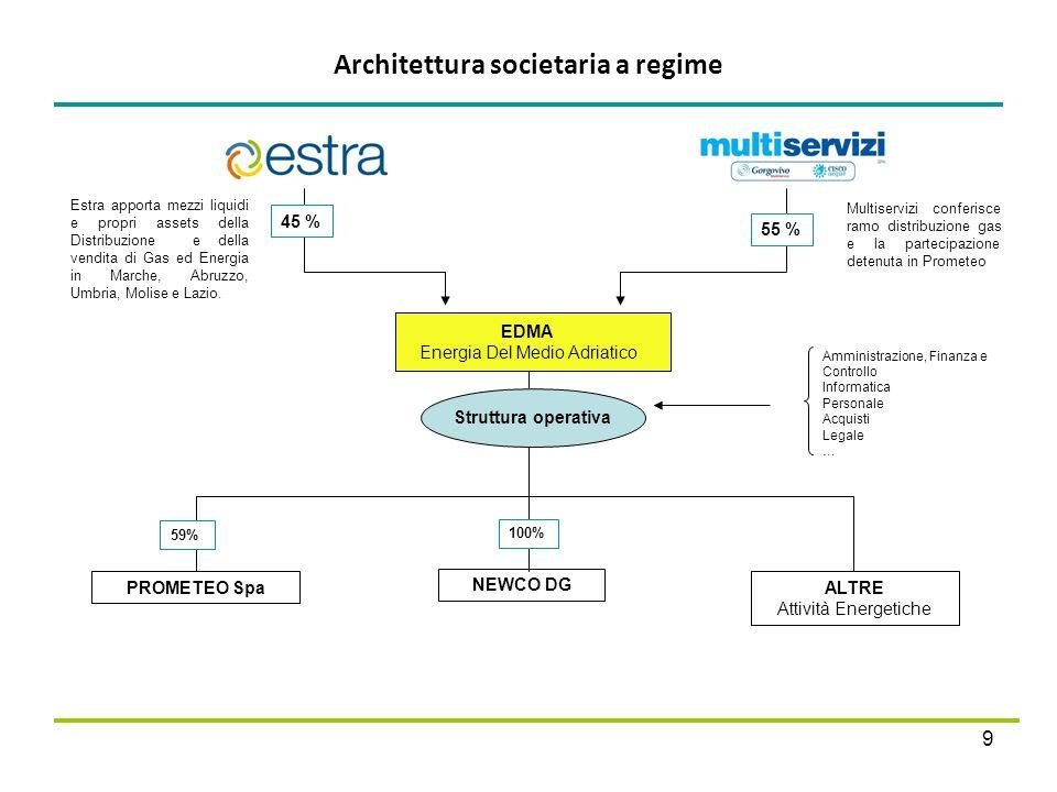 Architettura societaria a regime