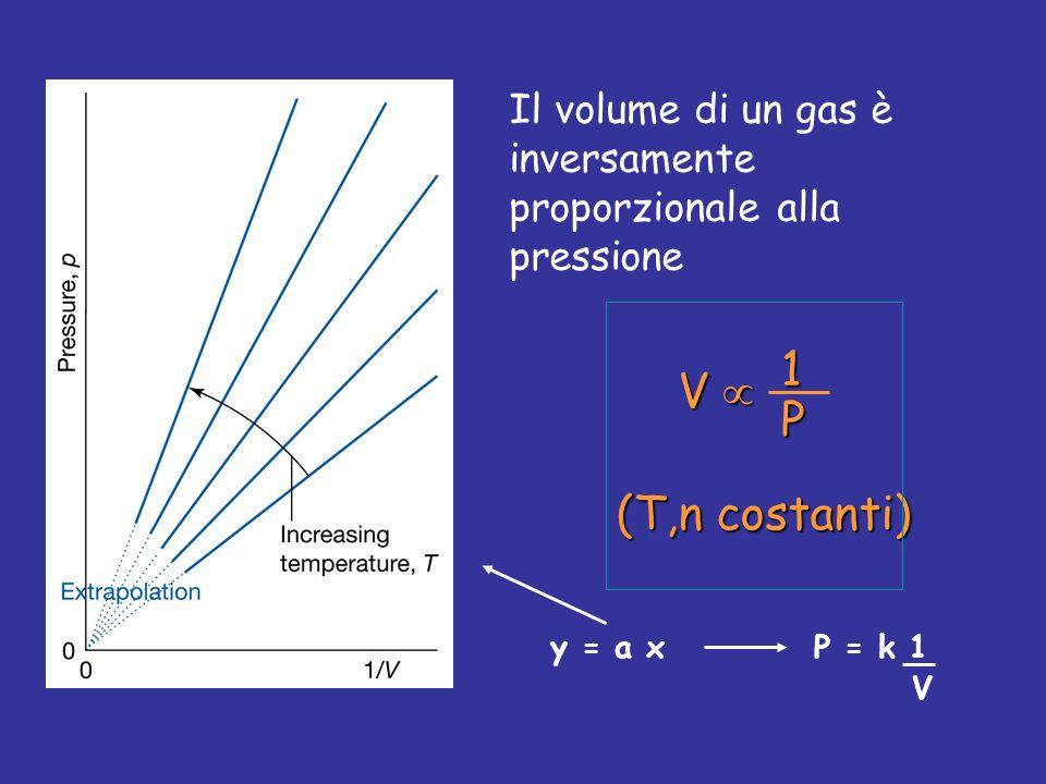 Il volume di un gas è inversamente proporzionale alla pressione