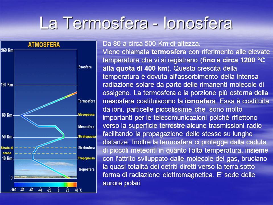 La Termosfera - Ionosfera