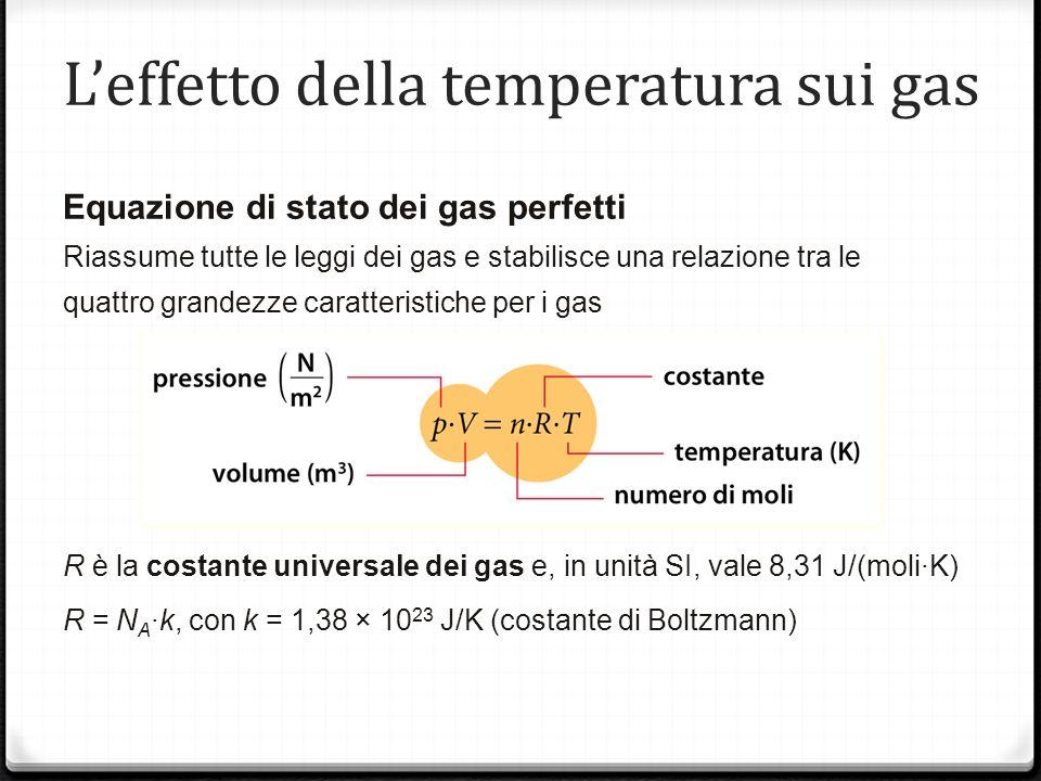 L'effetto della temperatura sui gas