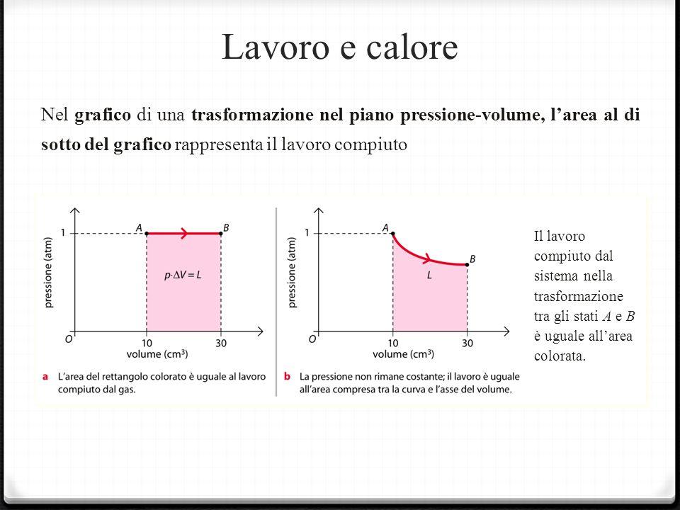 Lavoro e calore Nel grafico di una trasformazione nel piano pressione-volume, l'area al di sotto del grafico rappresenta il lavoro compiuto.
