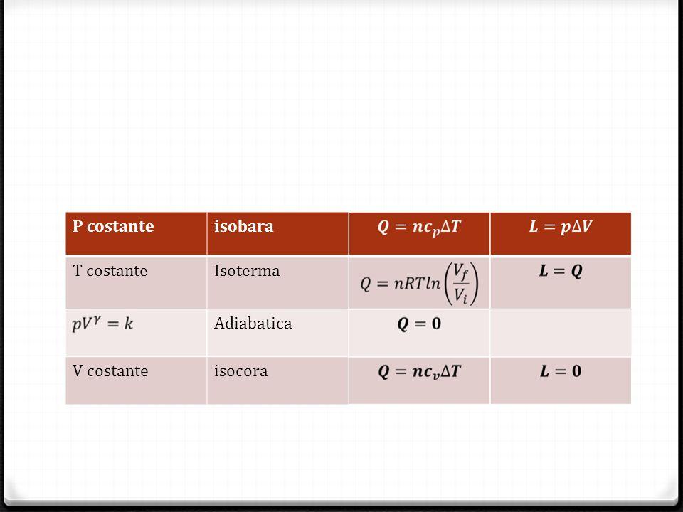 P costante isobara T costante Isoterma Adiabatica V costante isocora