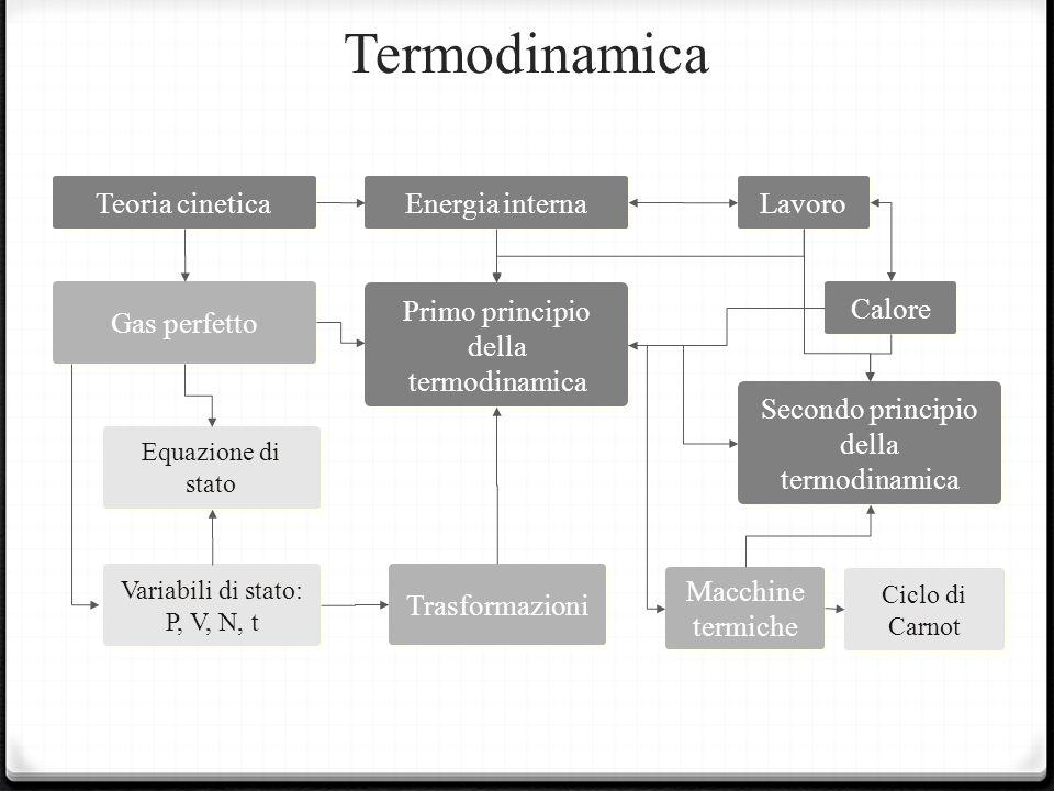 Termodinamica Teoria cinetica Energia interna Lavoro Gas perfetto