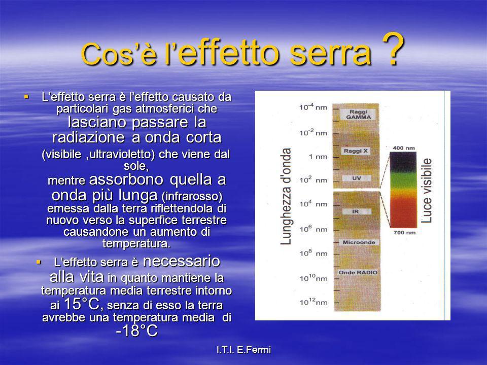 Cos'è l'effetto serra L'effetto serra è l'effetto causato da particolari gas atmosferici che lasciano passare la radiazione a onda corta.
