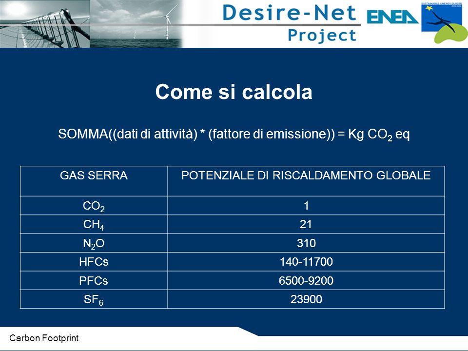 Come si calcola SOMMA((dati di attività) * (fattore di emissione)) = Kg CO2 eq. GAS SERRA. POTENZIALE DI RISCALDAMENTO GLOBALE.