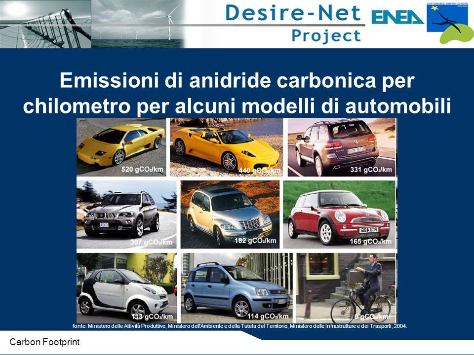 Emissioni di anidride carbonica per chilometro per alcuni modelli di automobili