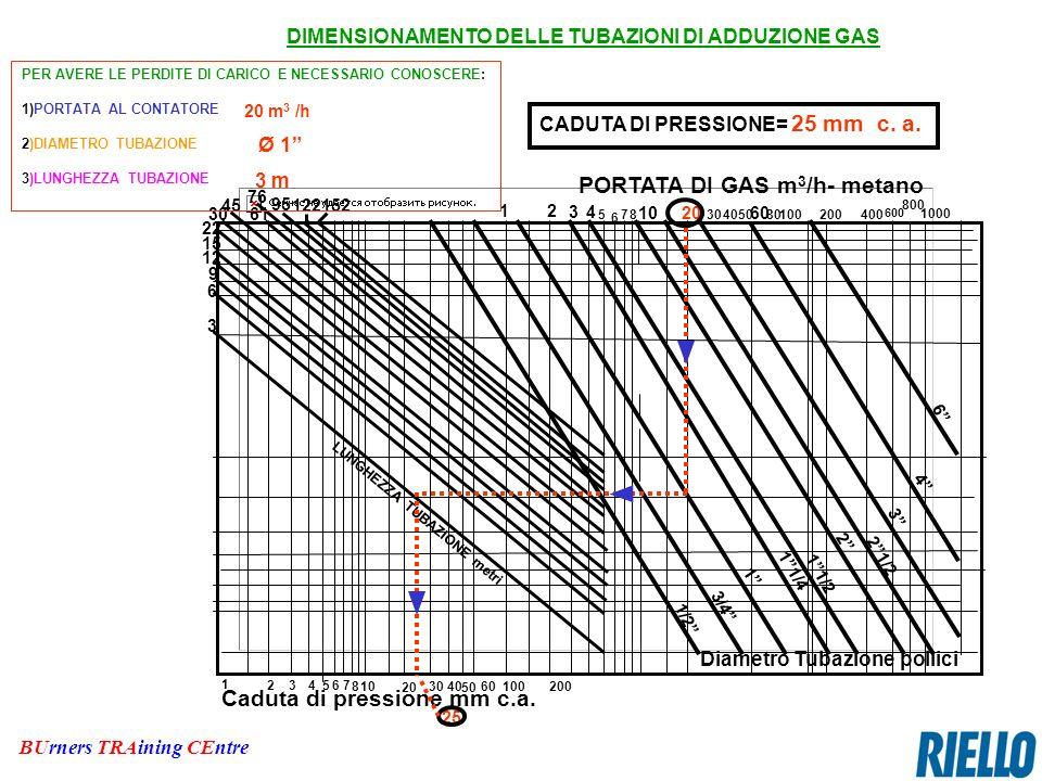 PORTATA DI GAS m3/h- metano