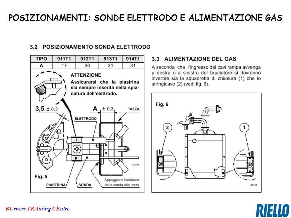 POSIZIONAMENTI: SONDE ELETTRODO E ALIMENTAZIONE GAS