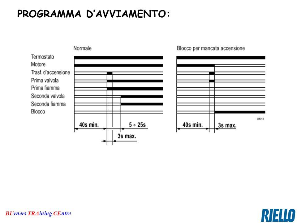 PROGRAMMA D'AVVIAMENTO: