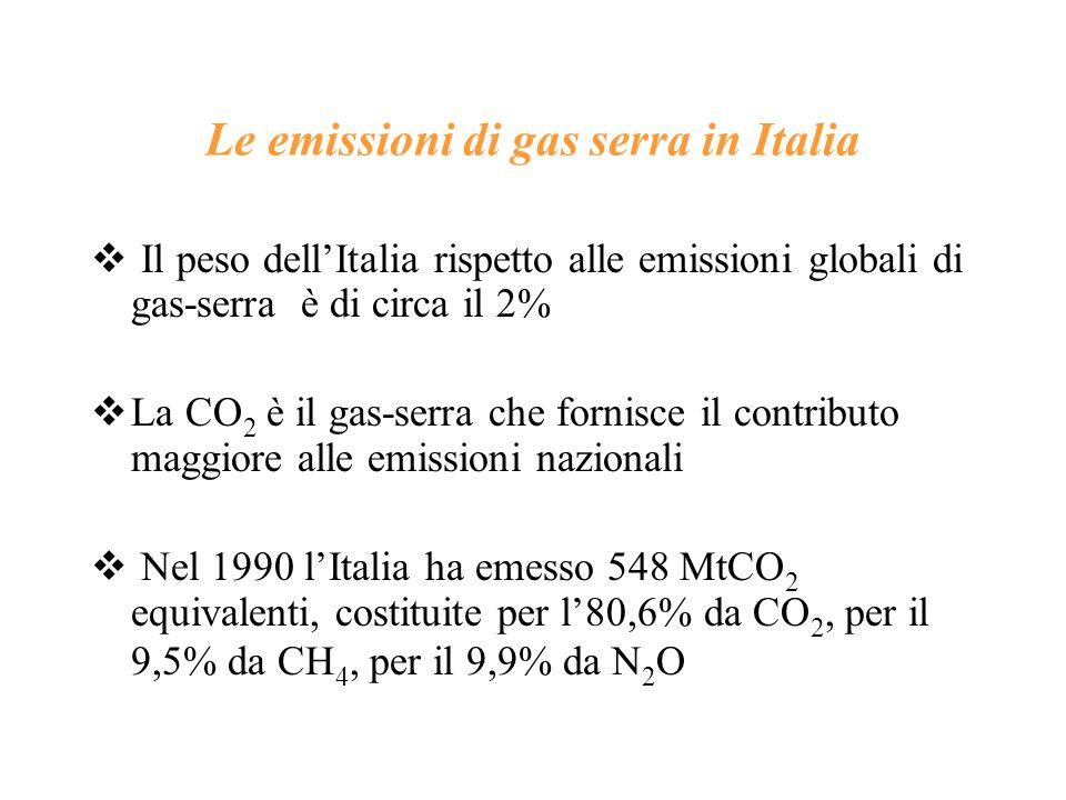Le emissioni di gas serra in Italia