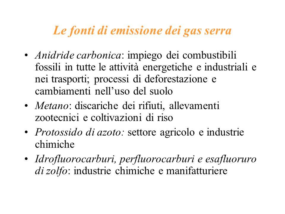 Le fonti di emissione dei gas serra