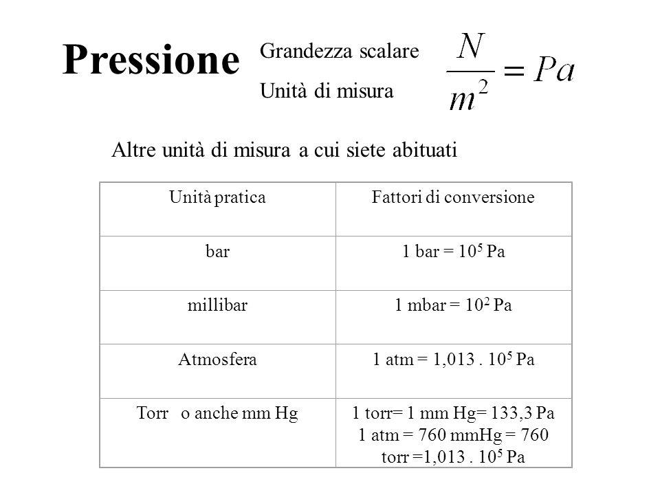 Statica dei fluidi ppt scaricare - Conversione unita di misura portata ...