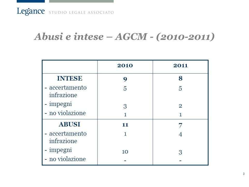 Abusi e intese – AGCM - (2010-2011)
